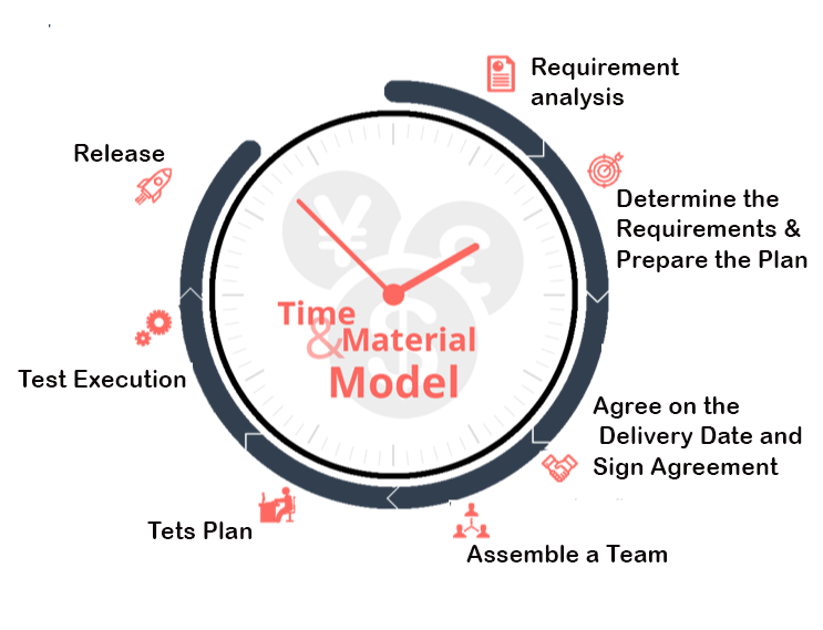 project model image